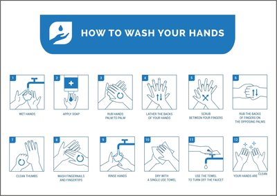 How to wash your hands bord